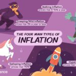 Inflation-Proof